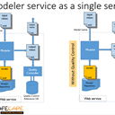 The modeler as a service